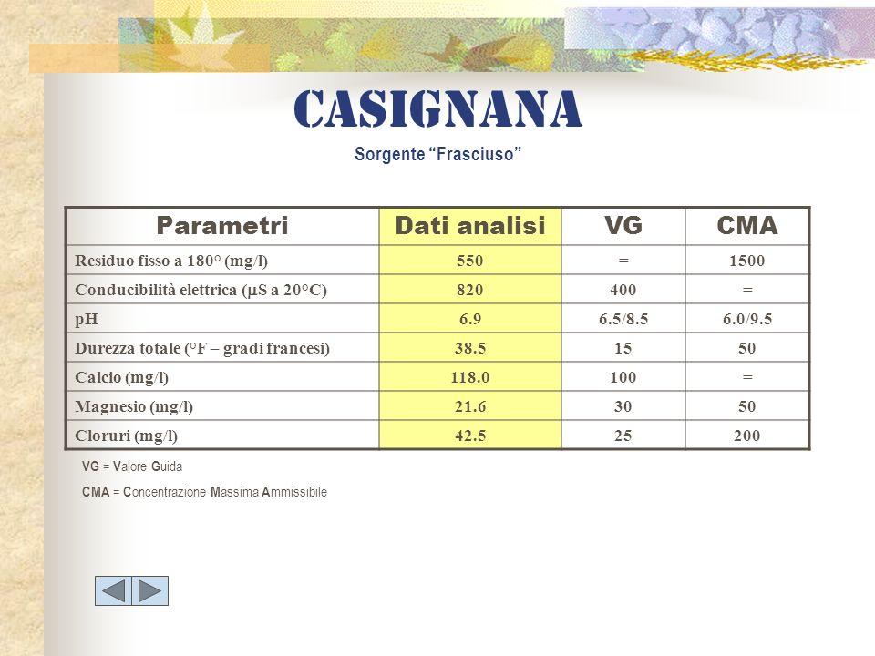 Casignana Sorgente Frasciuso ParametriDati analisiVGCMA Residuo fisso a 180° (mg/l)550=1500 Conducibilità elettrica ( S a 20°C) 820400= pH6.96.5/8.56.