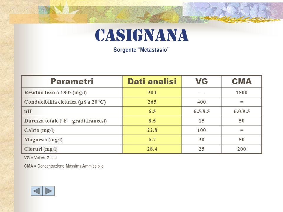 Casignana Sorgente Metastasio ParametriDati analisiVGCMA Residuo fisso a 180° (mg/l)304=1500 Conducibilità elettrica ( S a 20°C) 265400= pH6.56.5/8.56