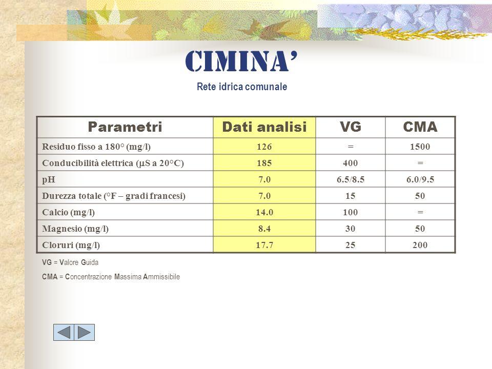 ParametriDati analisiVGCMA Residuo fisso a 180° (mg/l)126=1500 Conducibilità elettrica ( S a 20°C) 185400= pH7.06.5/8.56.0/9.5 Durezza totale (°F – gr