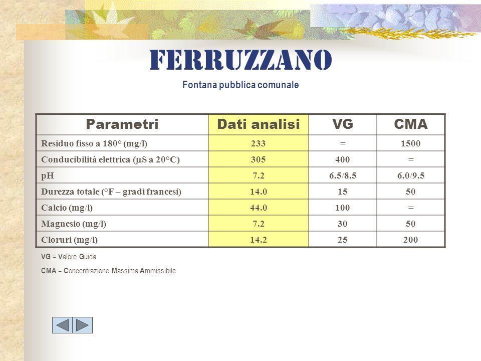ParametriDati analisiVGCMA Residuo fisso a 180° (mg/l)233=1500 Conducibilità elettrica ( S a 20°C) 305400= pH7.26.5/8.56.0/9.5 Durezza totale (°F – gr