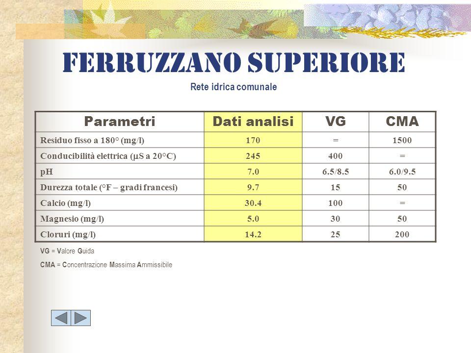 ParametriDati analisiVGCMA Residuo fisso a 180° (mg/l)170=1500 Conducibilità elettrica ( S a 20°C) 245400= pH7.06.5/8.56.0/9.5 Durezza totale (°F – gr
