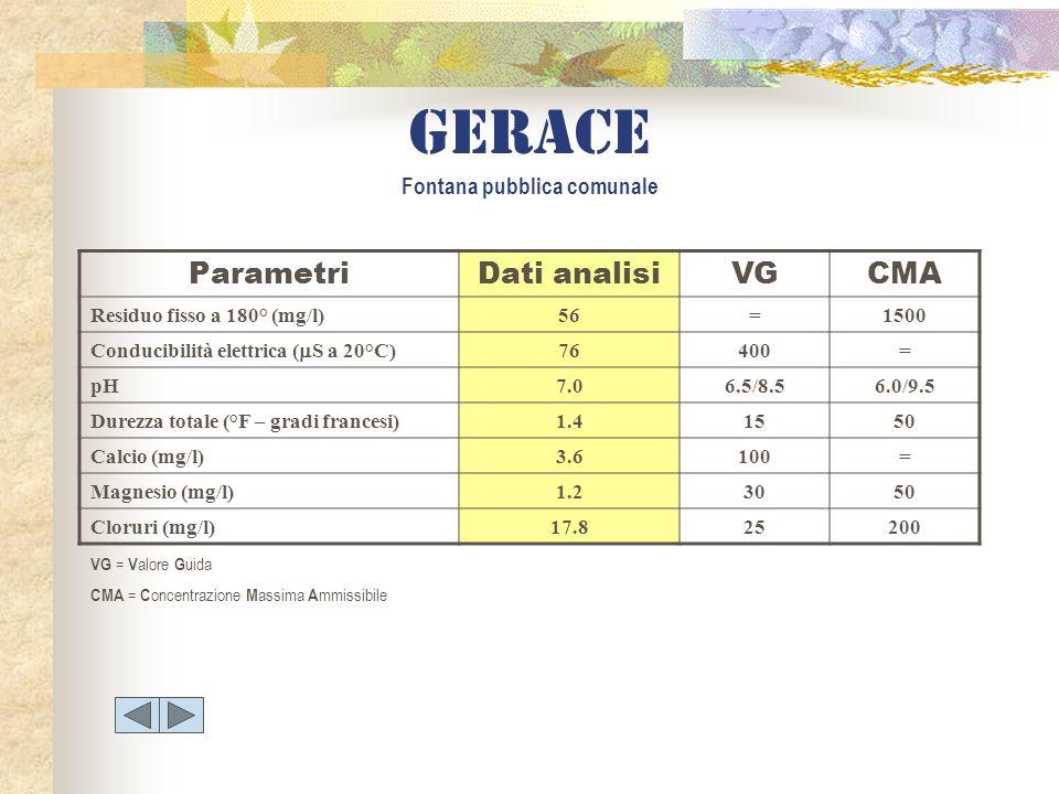 gerace Fontana pubblica comunale ParametriDati analisiVGCMA Residuo fisso a 180° (mg/l)56=1500 Conducibilità elettrica ( S a 20°C) 76400= pH7.06.5/8.5
