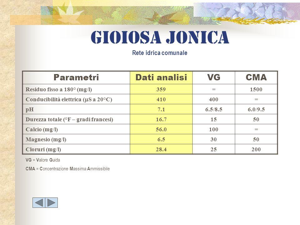Gioiosa jonica Rete idrica comunale ParametriDati analisiVGCMA Residuo fisso a 180° (mg/l)359=1500 Conducibilità elettrica ( S a 20°C) 410400= pH7.16.