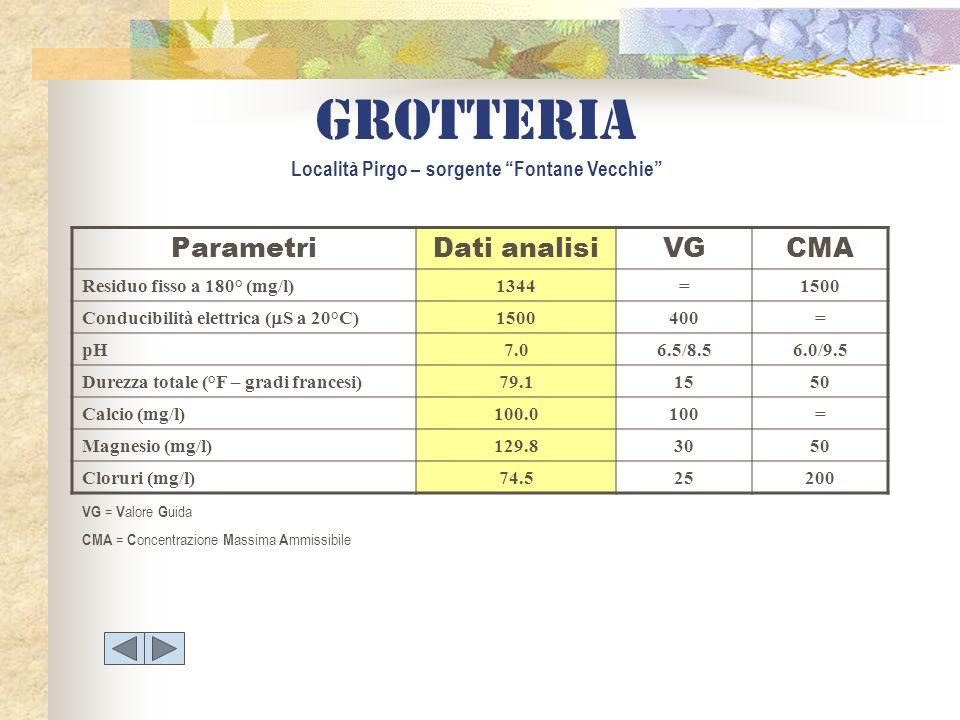 grotteria Località Pirgo – sorgente Fontane Vecchie ParametriDati analisiVGCMA Residuo fisso a 180° (mg/l)1344=1500 Conducibilità elettrica ( S a 20°C