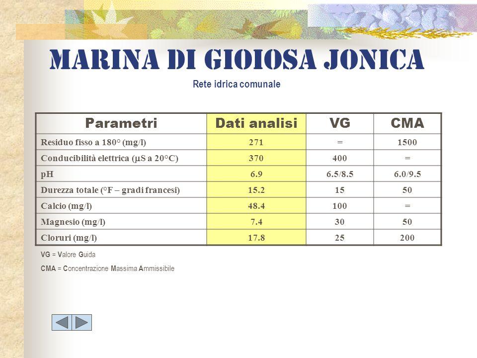 Marina di gioiosa jonica Rete idrica comunale ParametriDati analisiVGCMA Residuo fisso a 180° (mg/l)271=1500 Conducibilità elettrica ( S a 20°C) 37040