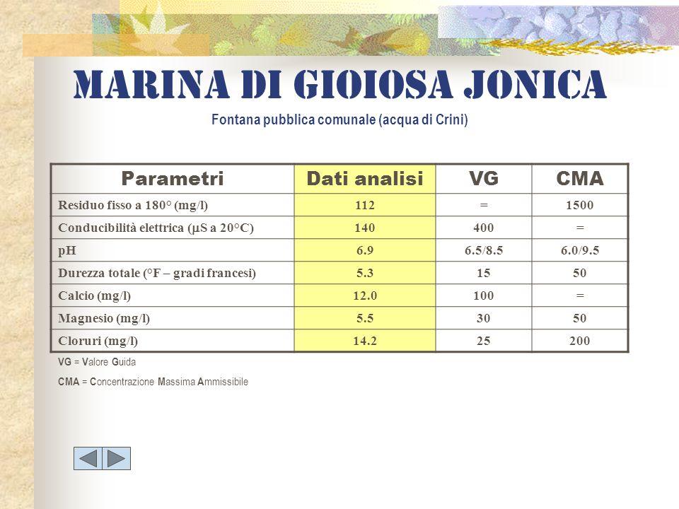 Marina di gioiosa jonica Fontana pubblica comunale (acqua di Crini) ParametriDati analisiVGCMA Residuo fisso a 180° (mg/l)112=1500 Conducibilità elett