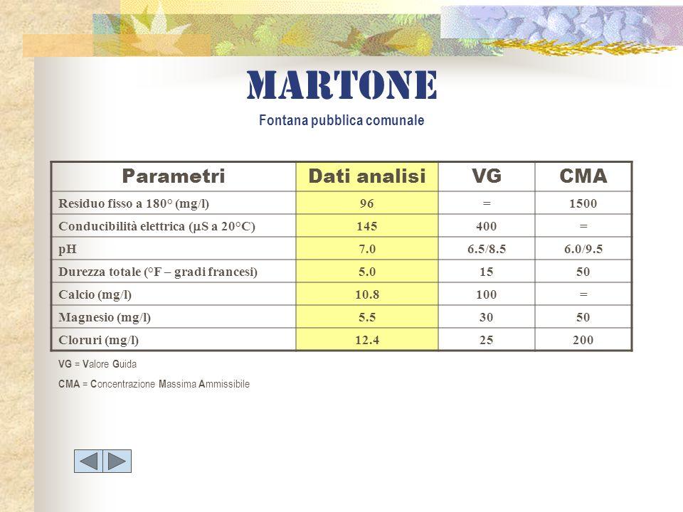 martone Fontana pubblica comunale ParametriDati analisiVGCMA Residuo fisso a 180° (mg/l)96=1500 Conducibilità elettrica ( S a 20°C) 145400= pH7.06.5/8