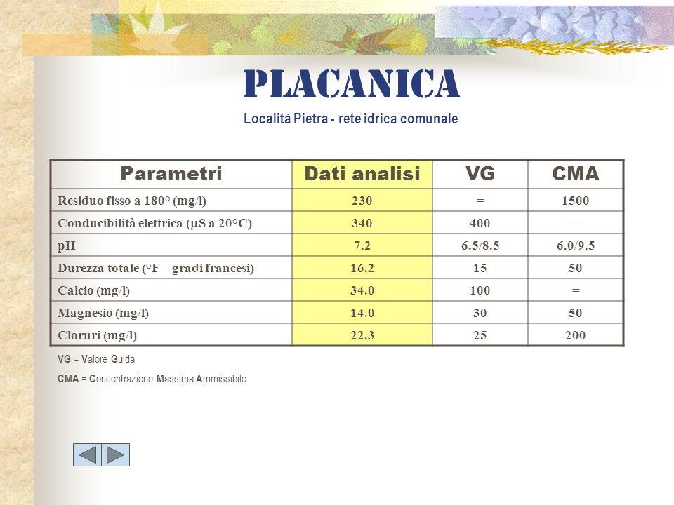 placanica Località Pietra - rete idrica comunale ParametriDati analisiVGCMA Residuo fisso a 180° (mg/l)230=1500 Conducibilità elettrica ( S a 20°C) 34