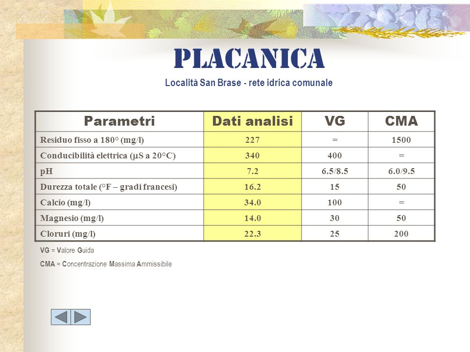 placanica Località San Brase - rete idrica comunale ParametriDati analisiVGCMA Residuo fisso a 180° (mg/l)227=1500 Conducibilità elettrica ( S a 20°C)
