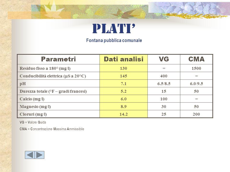 Plati Fontana pubblica comunale ParametriDati analisiVGCMA Residuo fisso a 180° (mg/l)130=1500 Conducibilità elettrica ( S a 20°C) 145400= pH7.16.5/8.