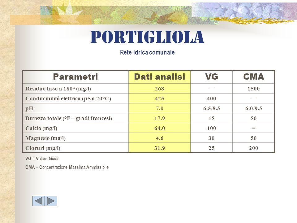 portigliola Rete idrica comunale ParametriDati analisiVGCMA Residuo fisso a 180° (mg/l)268=1500 Conducibilità elettrica ( S a 20°C) 425400= pH7.06.5/8