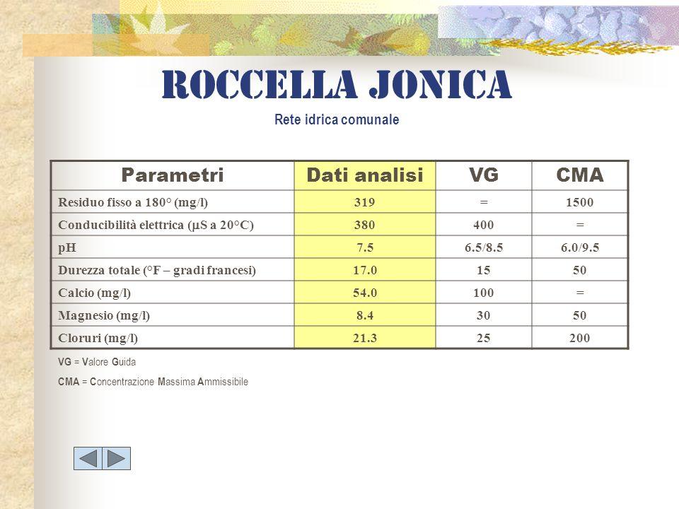 Roccella jonica Rete idrica comunale ParametriDati analisiVGCMA Residuo fisso a 180° (mg/l)319=1500 Conducibilità elettrica ( S a 20°C) 380400= pH7.56