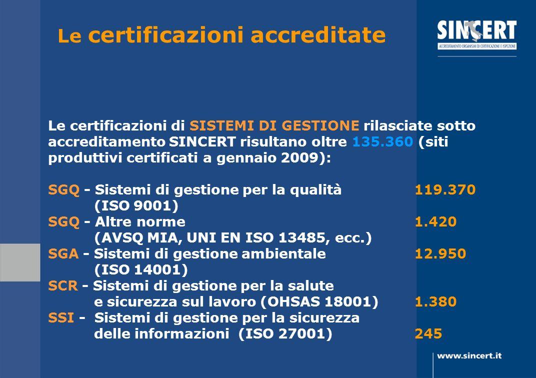 Le certificazioni accreditate Le certificazioni di SISTEMI DI GESTIONE rilasciate sotto accreditamento SINCERT risultano oltre 135.360 (siti produttiv