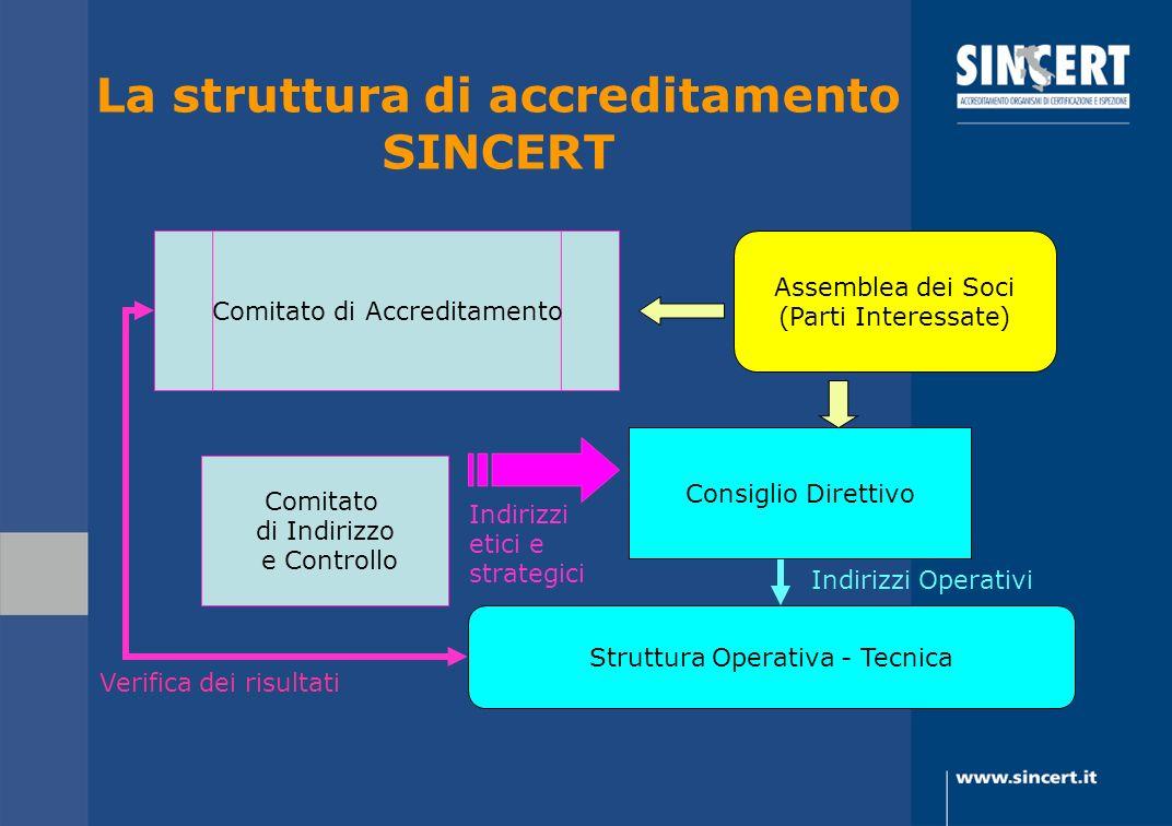 La struttura di accreditamento SINCERT Verifica dei risultati Comitato di Indirizzo e Controllo Struttura Operativa - Tecnica Consiglio Direttivo Asse