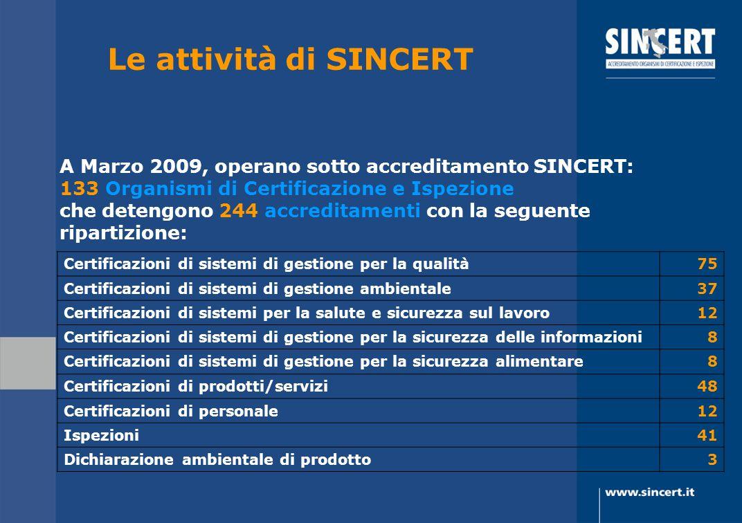 Le attività di SINCERT A Marzo 2009, operano sotto accreditamento SINCERT: 133 Organismi di Certificazione e Ispezione che detengono 244 accreditament