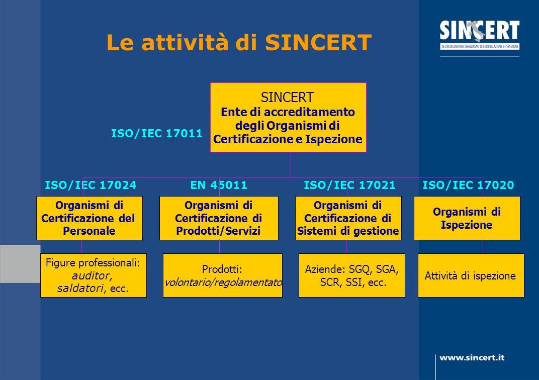 Le attività di SINCERT ISO/IEC 17011 ISO/IEC 17024 EN 45011 ISO/IEC 17021 ISO/IEC 17020 SINCERT Ente di accreditamento degli Organismi di Certificazio