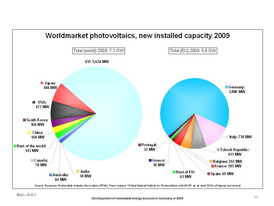 BMU – KI III 1 Development of renewable energy sources in Germany in 2009 11