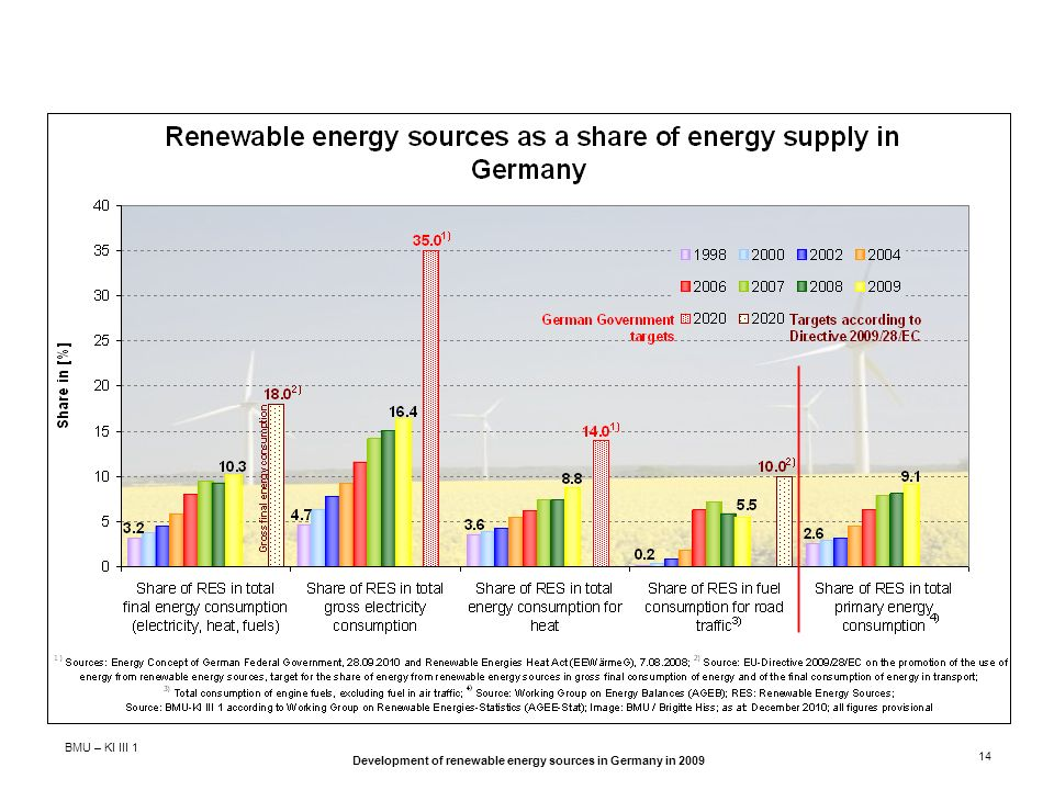 BMU – KI III 1 Development of renewable energy sources in Germany in 2009 14