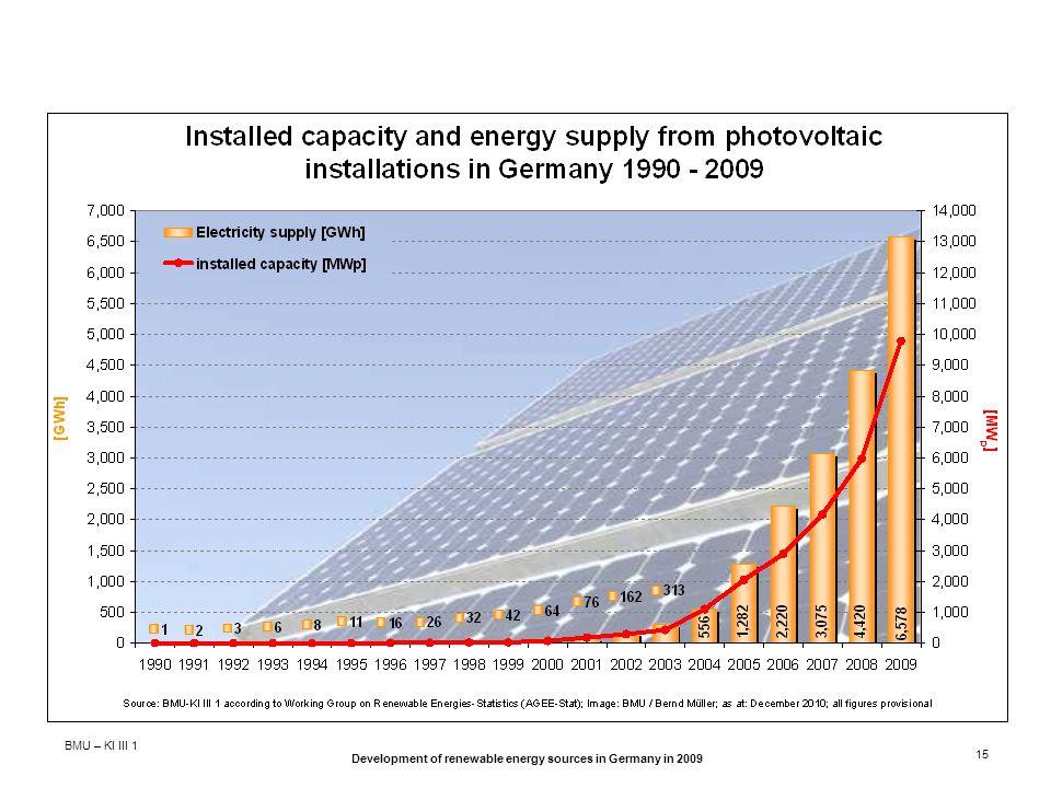 BMU – KI III 1 Development of renewable energy sources in Germany in 2009 15