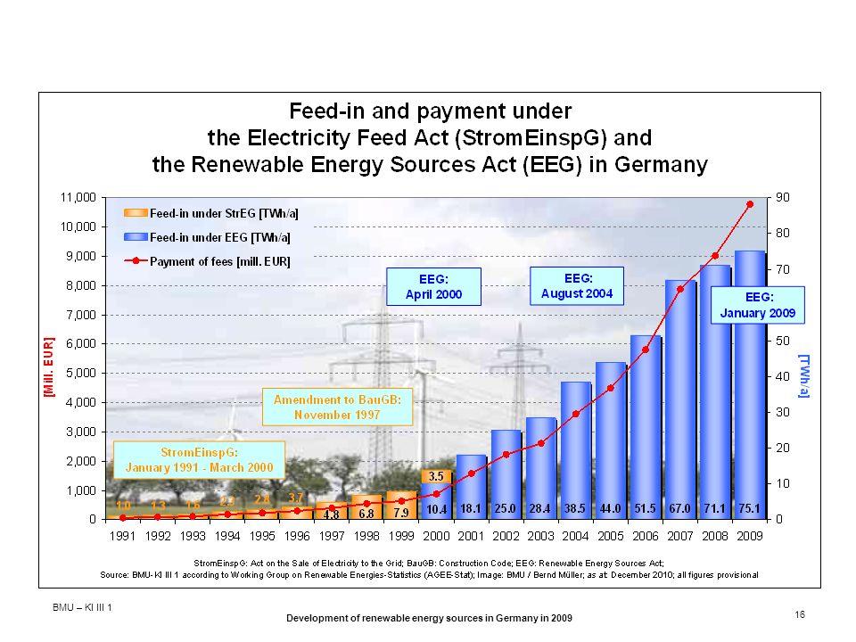 BMU – KI III 1 Development of renewable energy sources in Germany in 2009 16