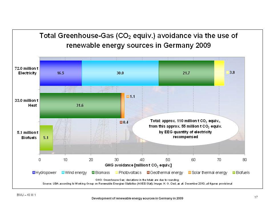 BMU – KI III 1 Development of renewable energy sources in Germany in 2009 17