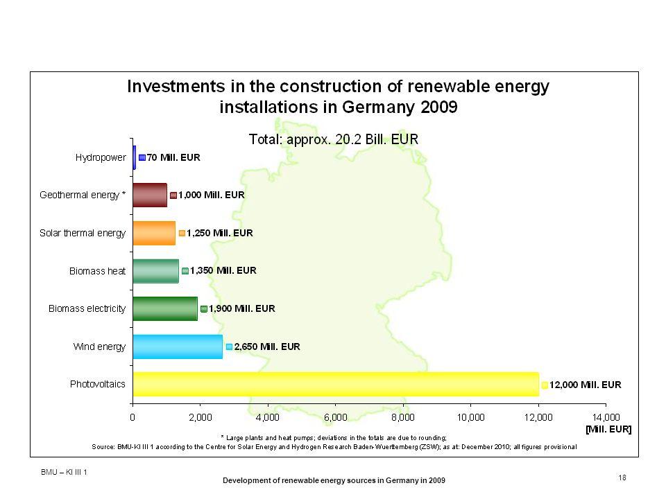 BMU – KI III 1 Development of renewable energy sources in Germany in 2009 18