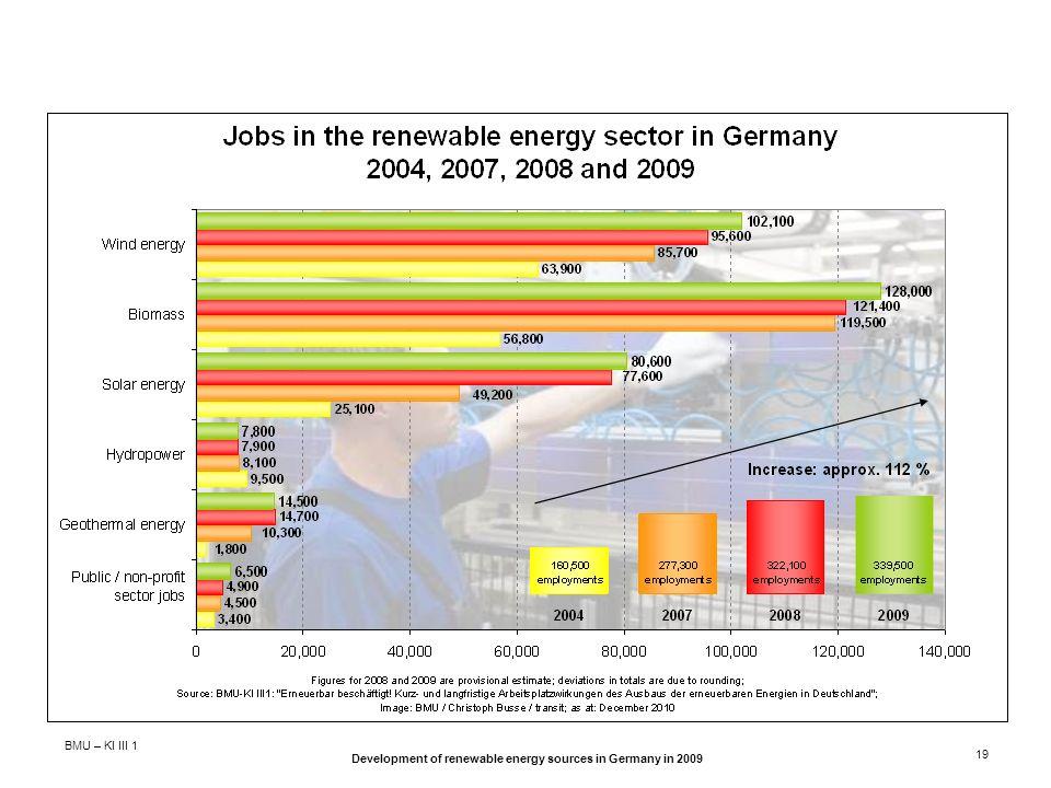BMU – KI III 1 Development of renewable energy sources in Germany in 2009 19