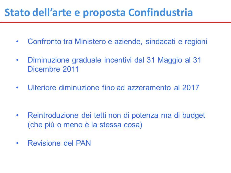 Stato dellarte e proposta Confindustria Confronto tra Ministero e aziende, sindacati e regioni Diminuzione graduale incentivi dal 31 Maggio al 31 Dice