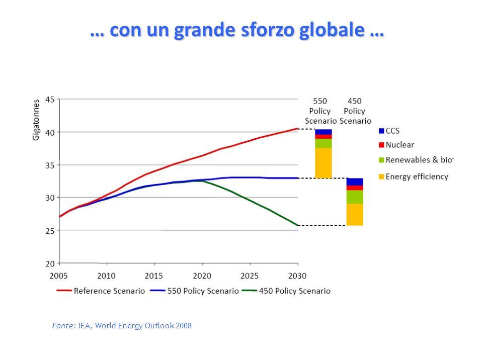 … con un grande sforzo globale … Fonte: IEA, World Energy Outlook 2008