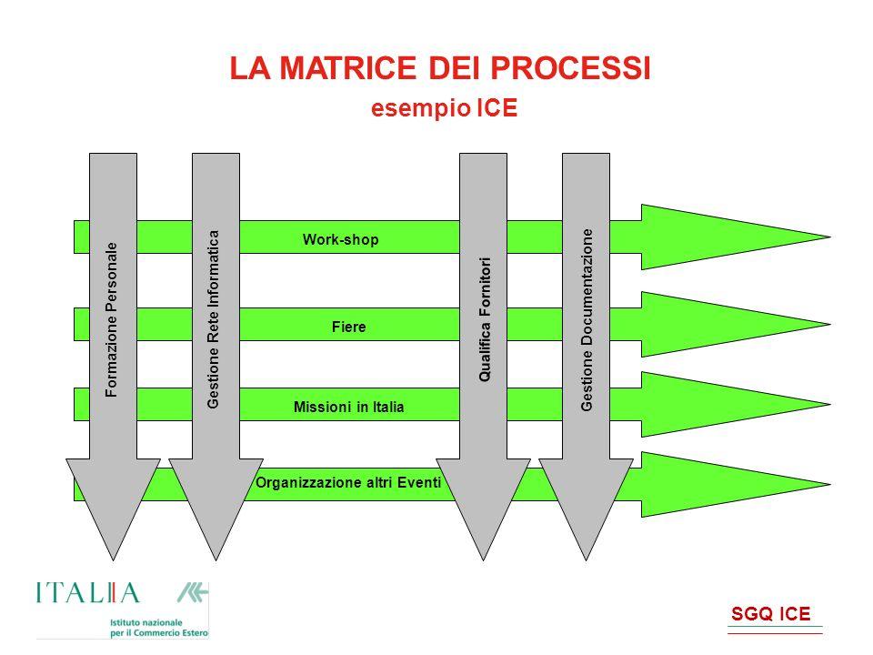 SGQ ICE LA MATRICE DEI PROCESSI esempio ICE Work-shop Organizzazione altri Eventi Fiere Missioni in Italia Formazione Personale Qualifica Fornitori Ge