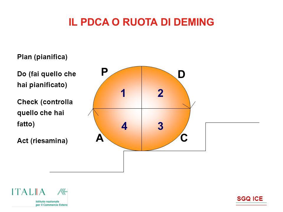 SGQ ICE IL PDCA O RUOTA DI DEMING P D CA 2 1 34 Plan (pianifica) Do (fai quello che hai pianificato) Check (controlla quello che hai fatto) Act (riesa