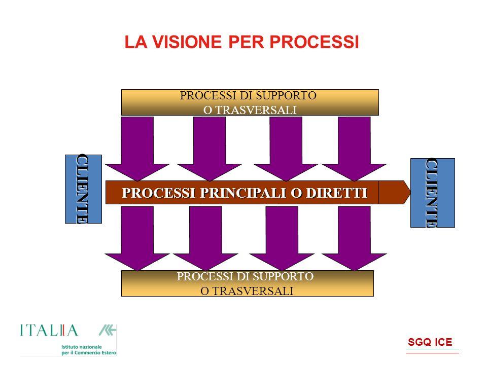 SGQ ICE LA MATRICE DEI PROCESSI esempio ICE Work-shop Organizzazione altri Eventi Fiere Missioni in Italia Formazione Personale Qualifica Fornitori Gestione DocumentazioneGestione Rete Informatica