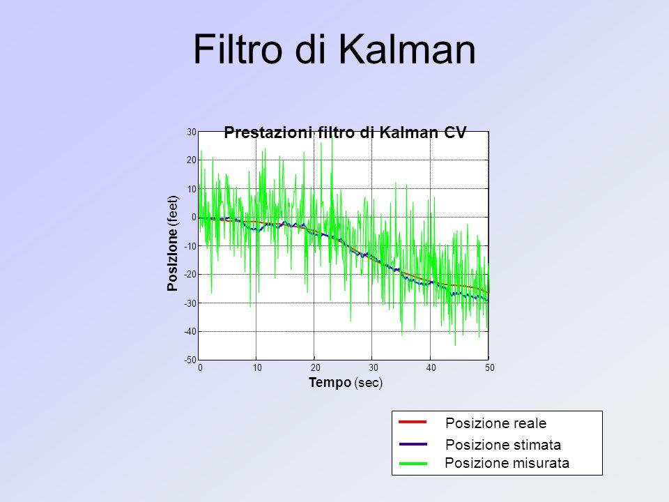 01020304050 -50 -40 -30 -20 -10 0 10 20 30 Tempo (sec) Posizione (feet) Prestazioni filtro di Kalman CV Filtro di Kalman Posizione reale Posizione stimata Posizione misurata