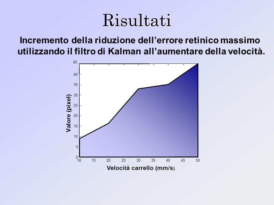 Risultati 101520253035404550 0 5 10 15 20 25 30 35 40 45 Velocità carrello (mm/s ) Valore (pixel) Incremento della riduzione dellerrore retinico massi