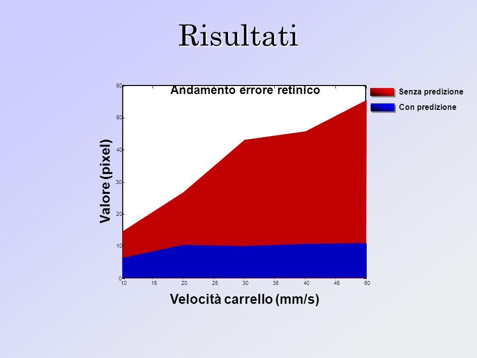Risultati Andamento errore retinico Senza predizione Con predizione 1520253035404550 Velocità carrello (mm/s) 10 20 30 40 50 60 Valore (pixel) 10 0