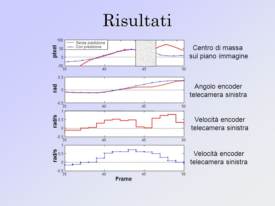 Risultati 35404550 -0.5 0 0.5 rad 35404550 -0.5 0 0.5 1 rad/s 35404550 -50 0 50 100 pixel Senza predizione Con predizione 35404550 -0.5 0 0.5 1 rad/s Frame Centro di massa sul piano immagine Angolo encoder telecamera sinistra Velocità encoder telecamera sinistra Velocità encoder telecamera sinistra