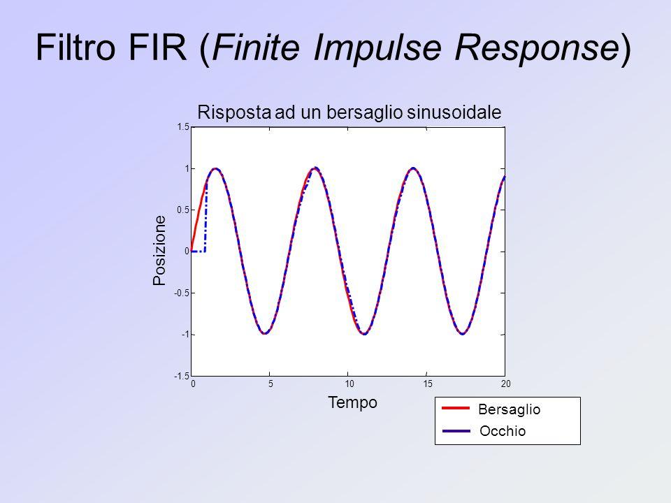 Filtro FIR (Finite Impulse Response) 05101520 -1.5 -0.5 0 0.5 1 1.5 Risposta ad un bersaglio sinusoidale Tempo Posizione Bersaglio Occhio