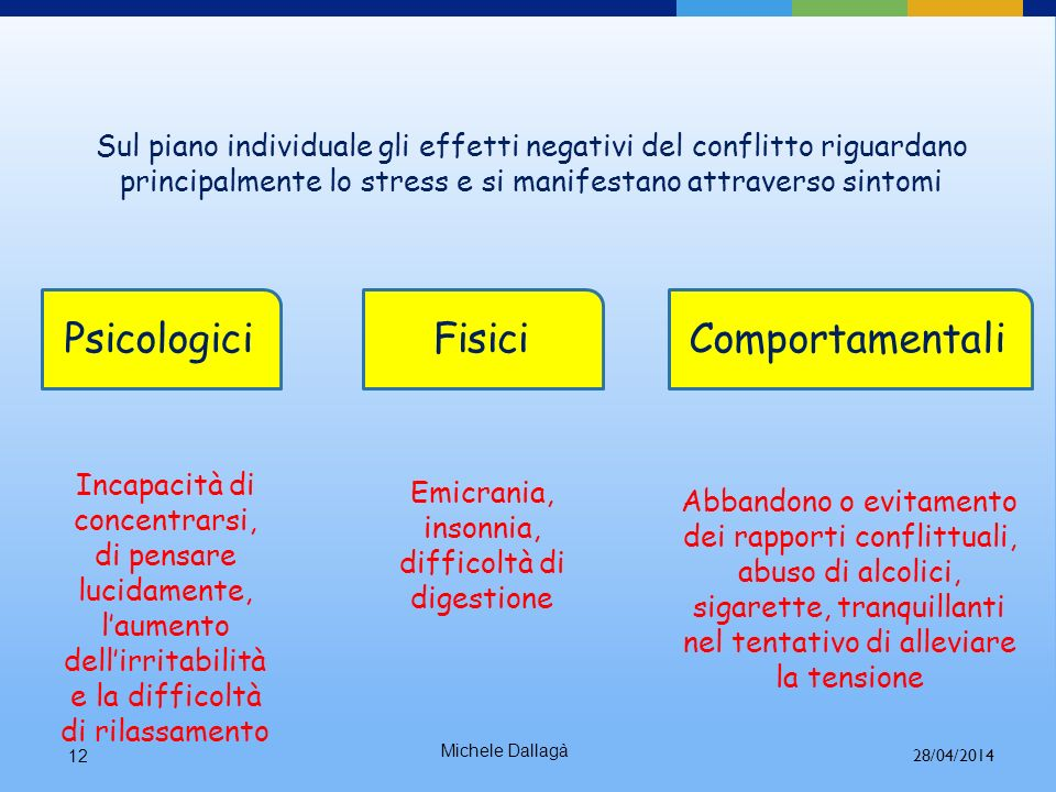 Michele Dallagà11 Conflitto interno o individuale (avvertito solo da noi) Conflitto esterno o condiviso (avvertito con altre persone) Conflitto dirett