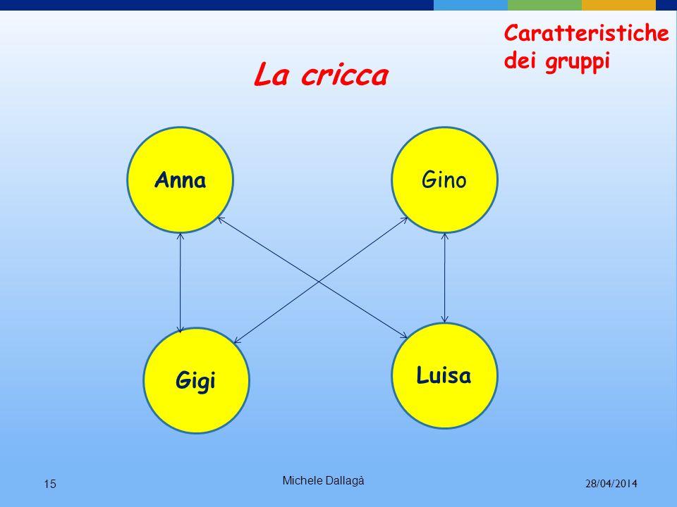 Michele Dallagà14 Formazione di sottogruppi Stereotipi di comportamento Caratteristiche dei gruppi 28/04/2014