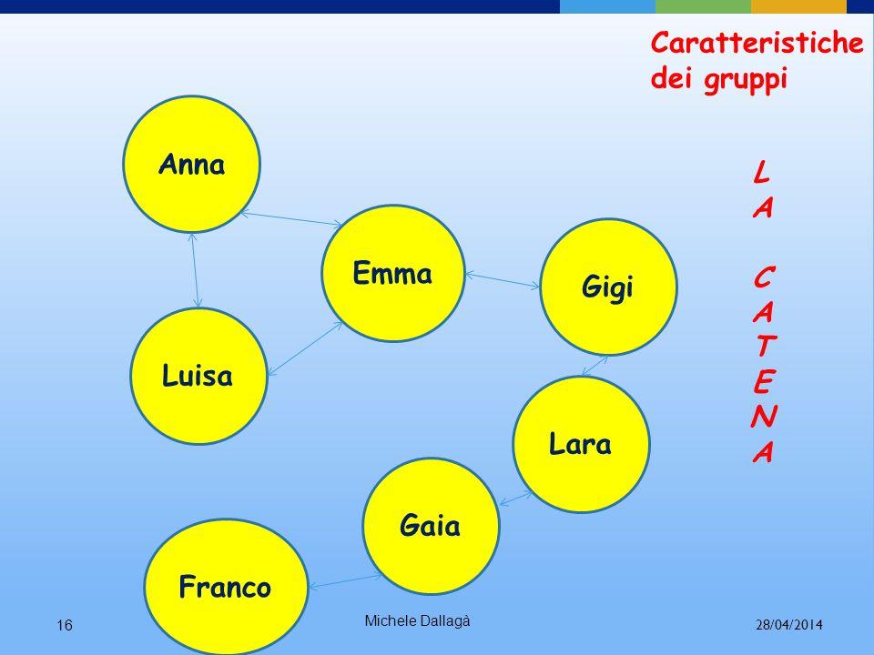 Michele Dallagà 15 Anna Luisa Gino Gigi La cricca Caratteristiche dei gruppi 28/04/2014