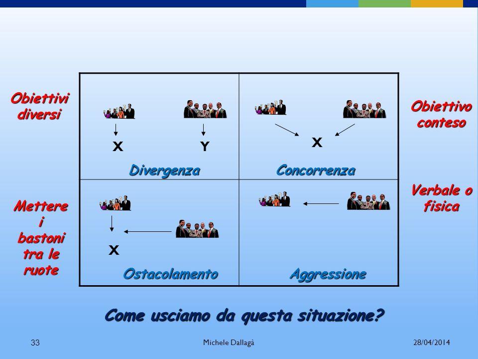 Michele Dallagà32 Il problema non è la presenza di un conflitto, ma la modalità con cui scegliamo di affrontarlo e, se possibile, di trasformarlo fino