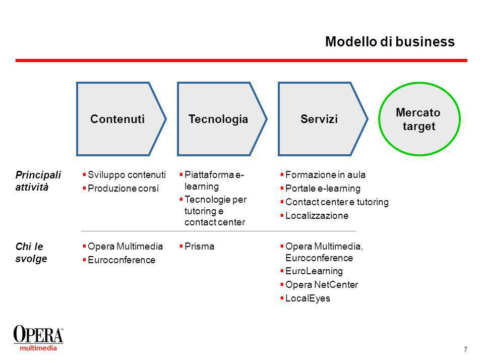 8 Agenda Storia, struttura e modello di business di Opera Multimedia Dalla formazione tradizionale alle-learning