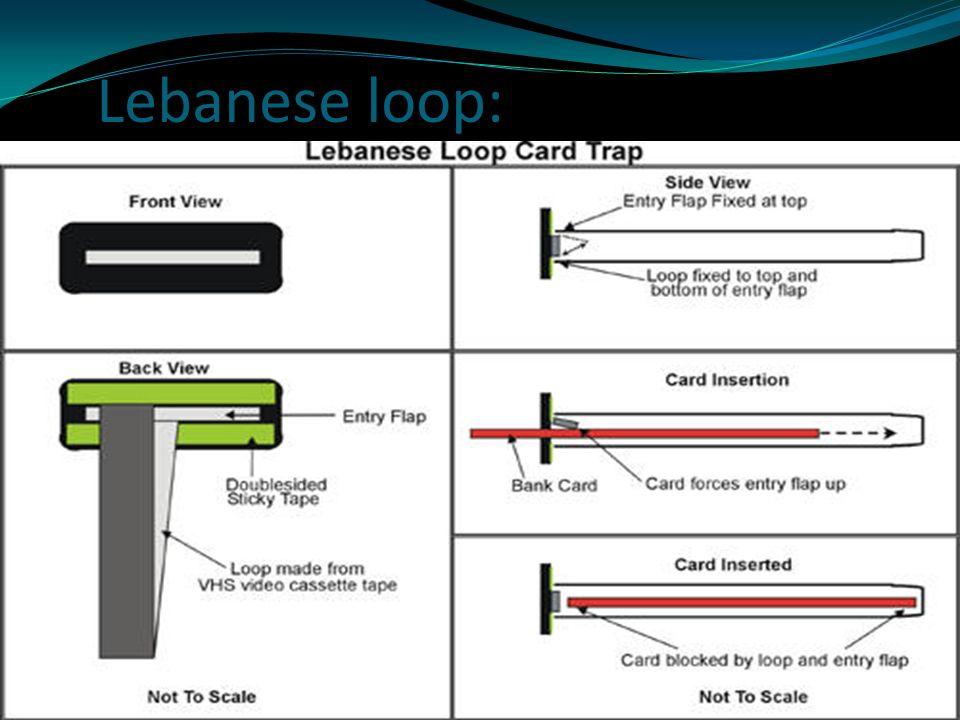Lebanese loop: