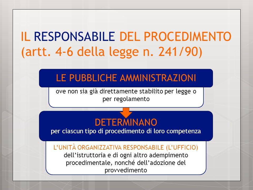 IL RESPONSABILE DEL PROCEDIMENTO (artt. 4-6 della legge n. 241/90) LUNITÀ ORGANIZZATIVA RESPONSABILE (LUFFICIO) dellistruttoria e di ogni altro adempi