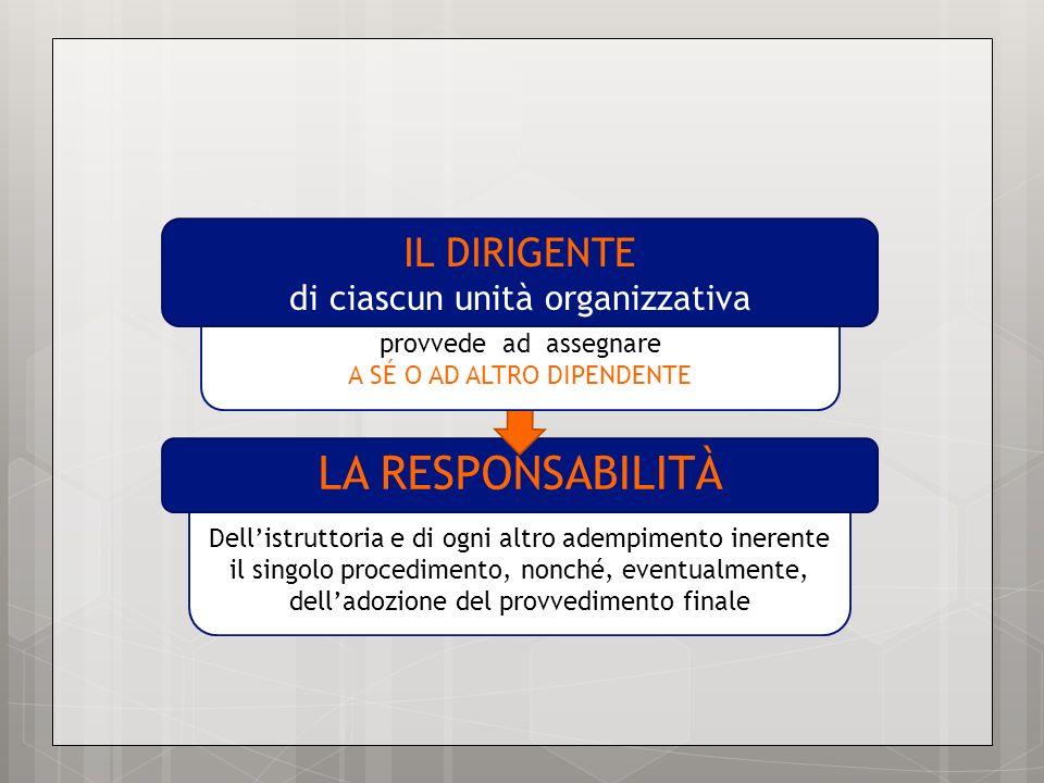 Dellistruttoria e di ogni altro adempimento inerente il singolo procedimento, nonché, eventualmente, delladozione del provvedimento finale LA RESPONSA