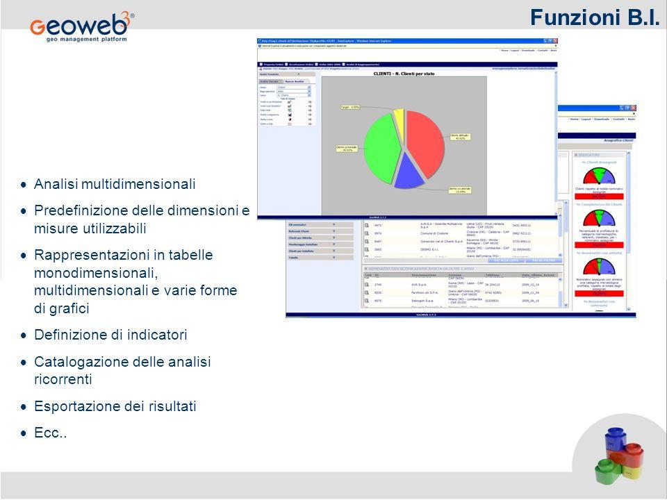 Funzioni B.I. Analisi multidimensionali Predefinizione delle dimensioni e misure utilizzabili Rappresentazioni in tabelle monodimensionali, multidimen