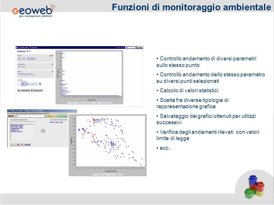 Funzioni di monitoraggio ambientale Controllo andamento di diversi parametri sullo stesso punto Controllo andamento dello stesso parametro su diversi