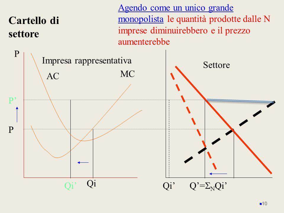 P MC Impresa rappresentativa AC P Cartello di settore Settore Q= Qi Agendo come un unico grande monopolista le quantità prodotte dalle N imprese dimin
