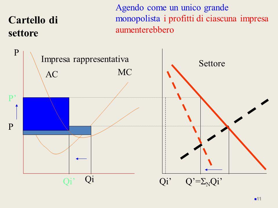 P MC Impresa rappresentativa AC P Cartello di settore Settore Q= Qi Agendo come un unico grande monopolista i profitti di ciascuna impresa aumenterebb