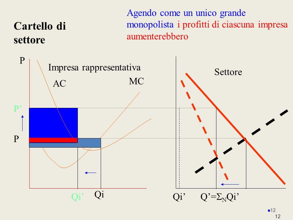 12 P MC Impresa rappresentativa AC P Cartello di settore Settore Q= Qi Agendo come un unico grande monopolista i profitti di ciascuna impresa aumenter